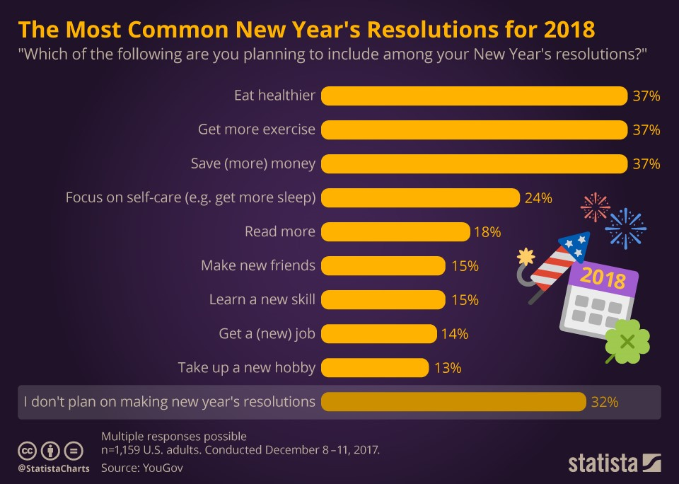 Resolutions Chart