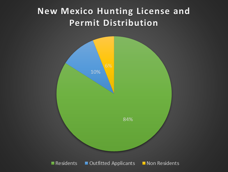 License Distribution Graph